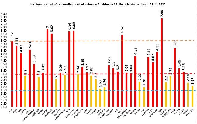 9.739 cazuri noi de persoane infectate cu SARS – CoV – 2
